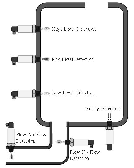 compact tuning fork point level switch for liquids  lfv